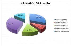Nutzungsstatistik 16-85 mm
