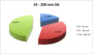 55-200 mm