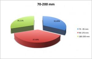 70-200 mm